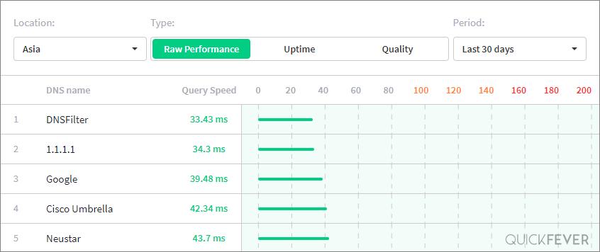 DNS server benchmarks