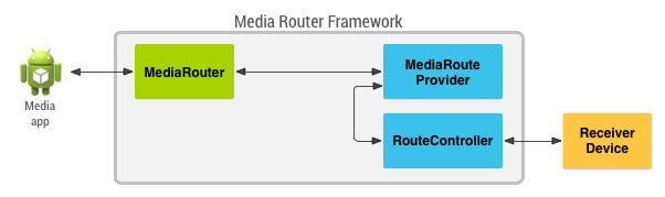 media router