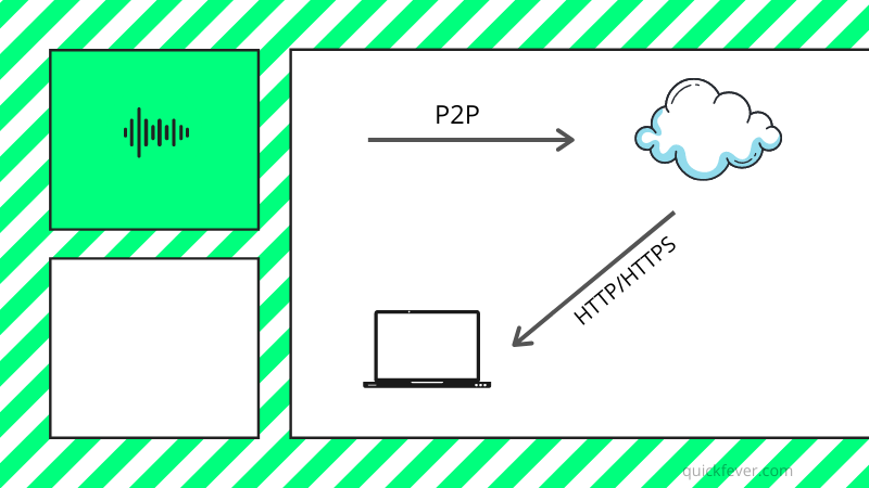 Best Cloud Torrenting Services